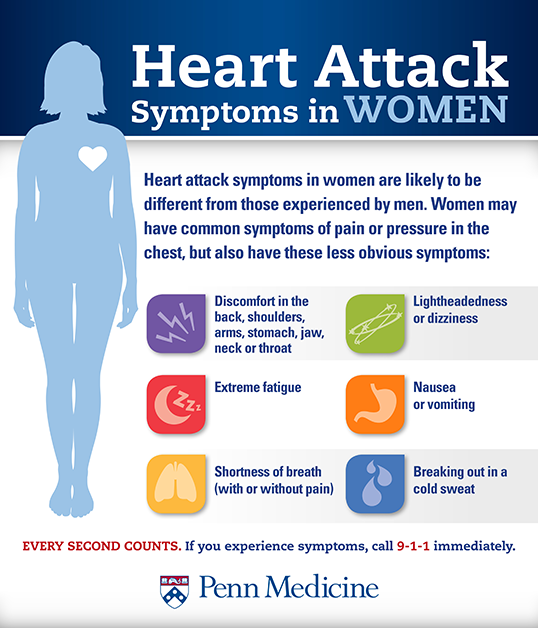 heart attack symptoms for women; take care of your heart after menopause