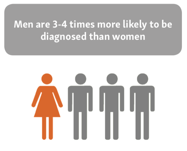 Bladder Cancer statistics