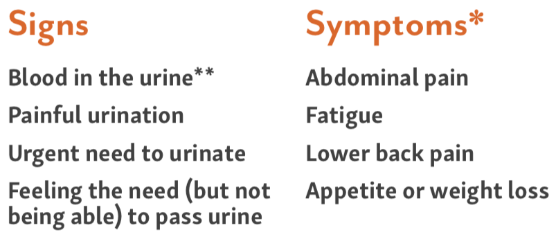 signs and symptoms of bladder cancer; bladder cancer