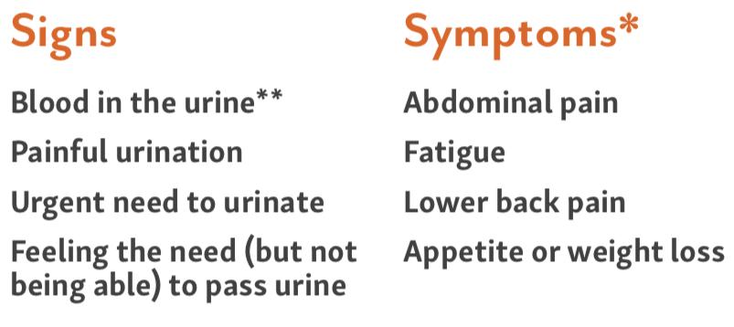 signs and symptoms of bladder cancer; bladder cancer