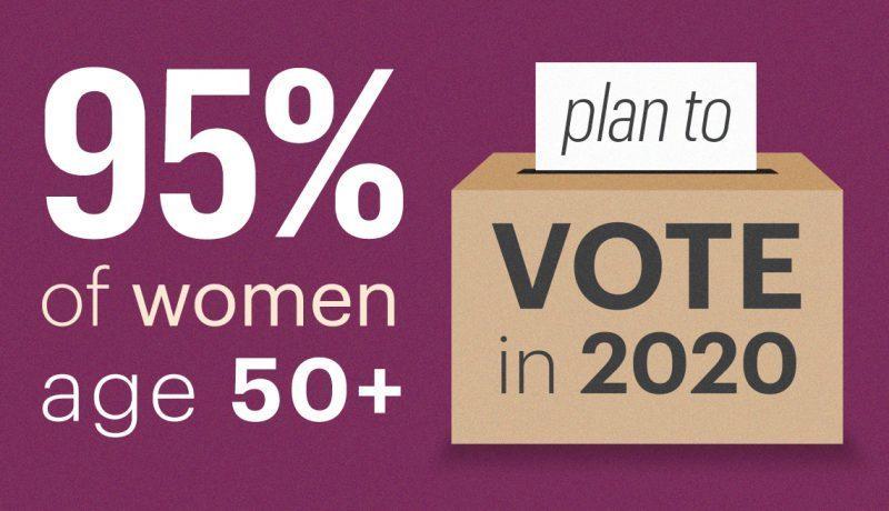 AARP Poll 2020